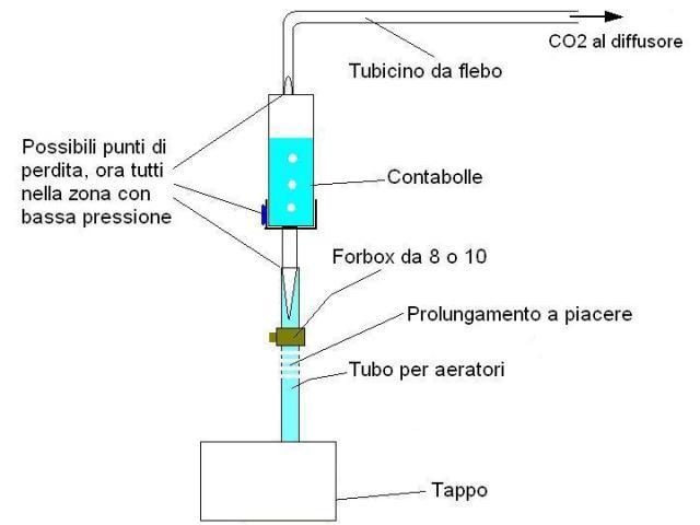 Schema del tubo co2 lieviti acquario