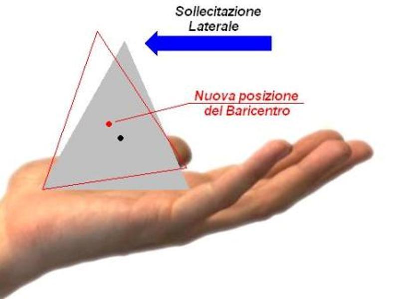 Mano con piramide - spostamento per sollecitazione laterale